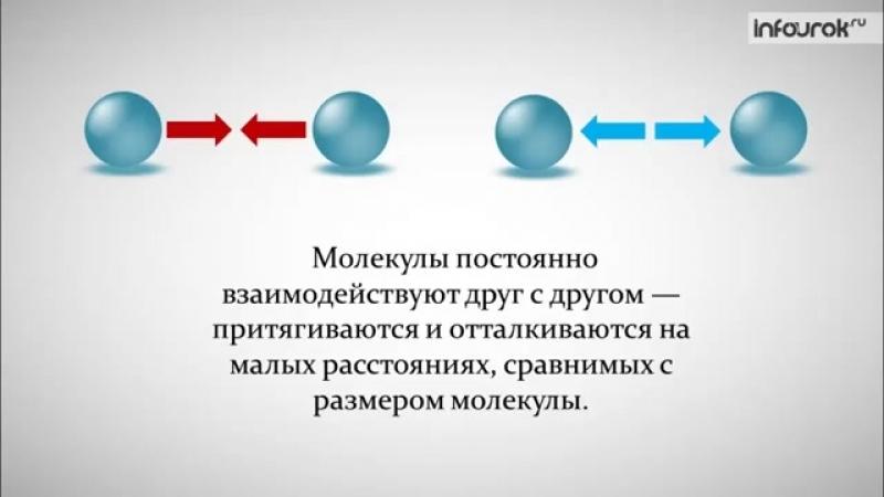 0006 Взаимное притяжение и отталкивание молекул