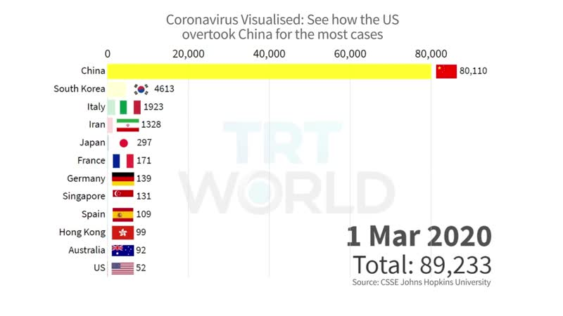 Coronavirus Visualised How cases in the US steeply rose in a