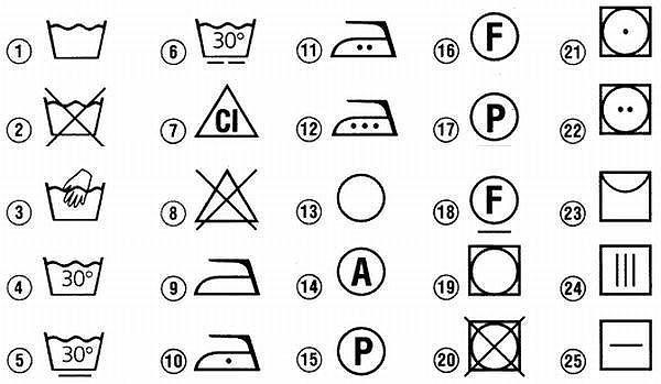 Значение знаков на лейблах одежды. (Стираем и гладим по правилам)
