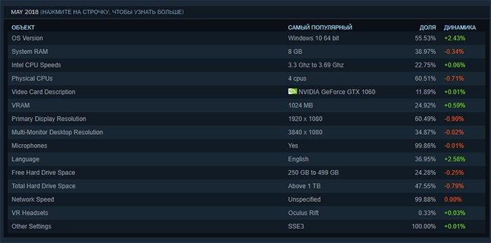 5 лучших моделей видеокарт Nvidia GeForce GTX 1060