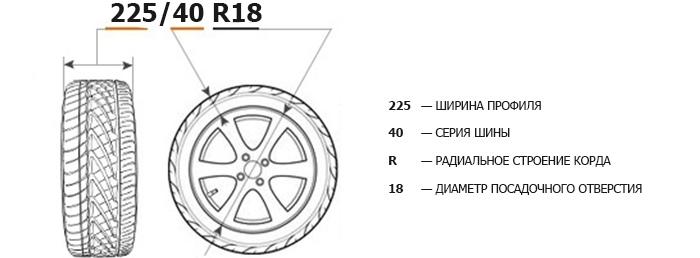 Типоразмер. Индексы нагрузки и скорости шин, изображение №1