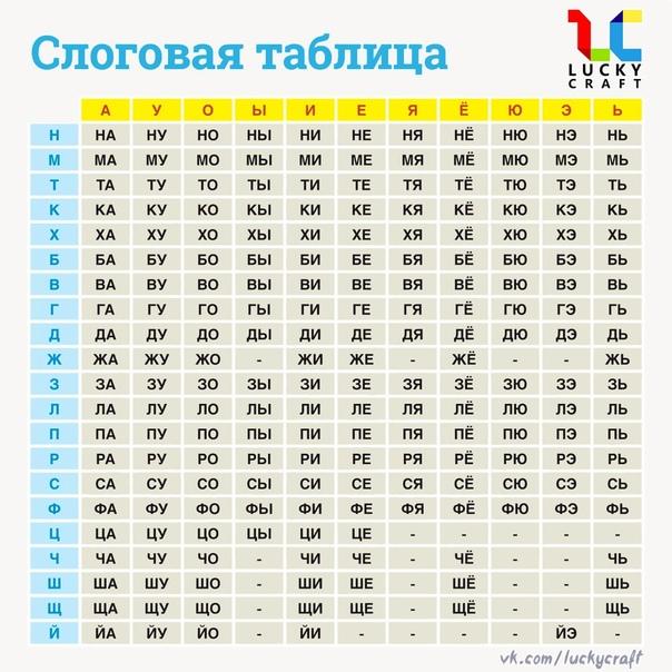 Плакат для обучения чтению: Слоговая таблица _________ Слоговая таблица помогает сформировать у детей умение читать слоги и слова. Принцип её создания довольно прост: в верхней строке таблицы