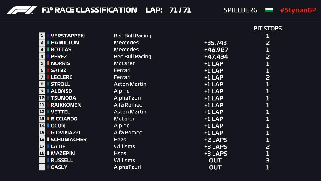 Styrian Grand Prix 2021 results