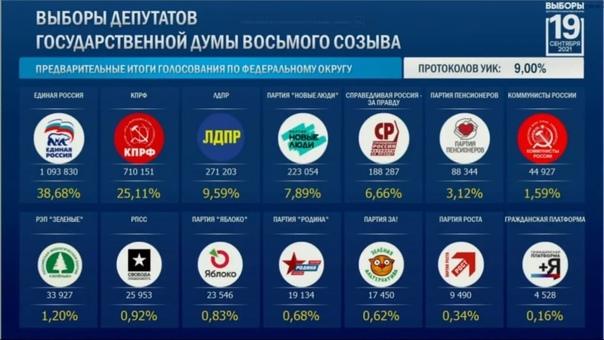 ❗️По результатам обработки 9% протоколов в Госдуму...